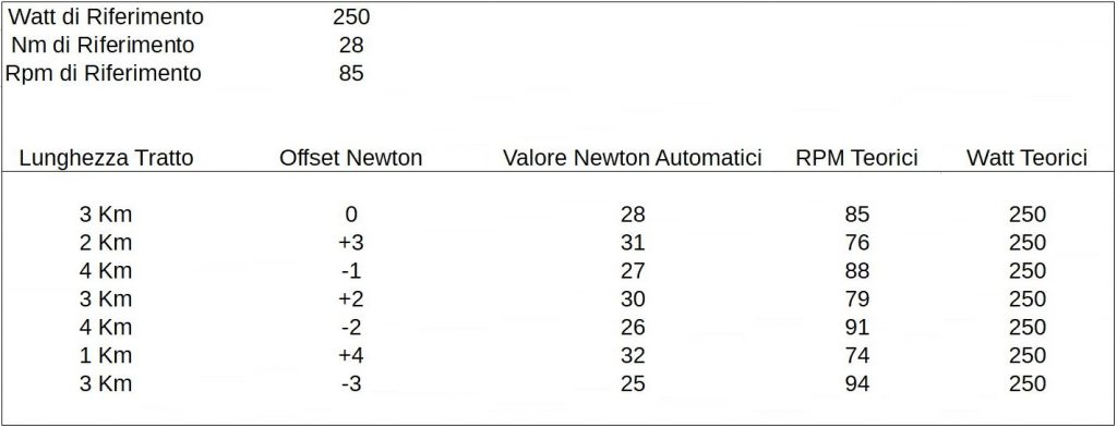 Test a Potenza Sostenibile | Offset di Newton | Crono Newton