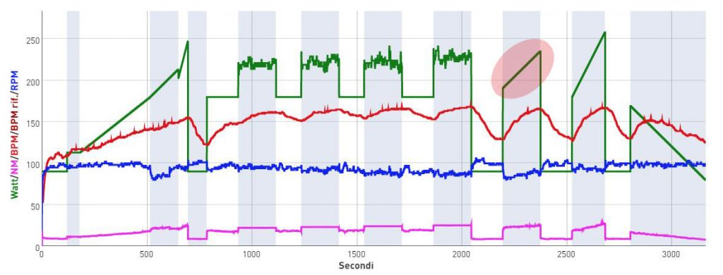 Cycling Progression At The Optimal RPM 1