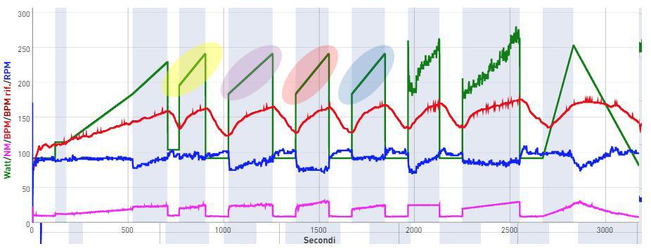 Watt Progression Threshold