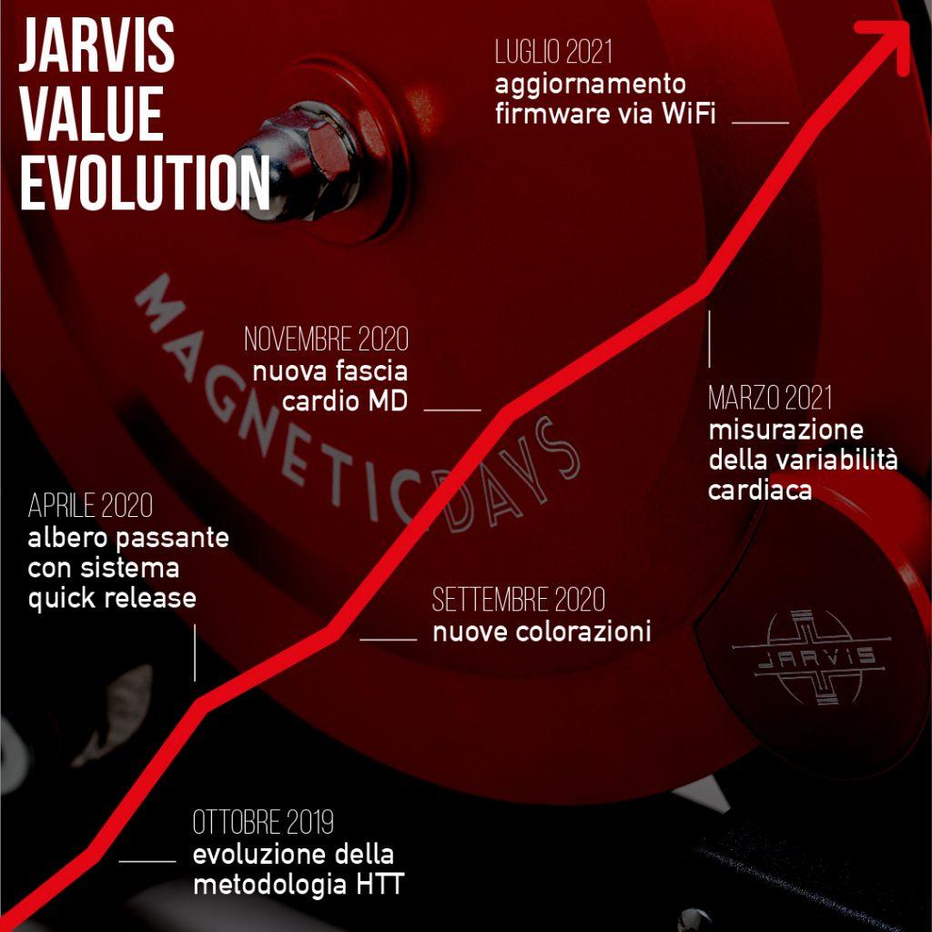 JARVIS Value Evolution