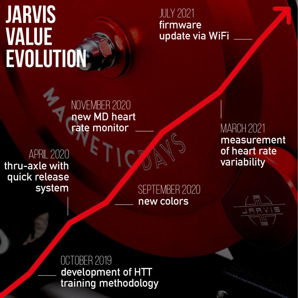 Jarvis Value Evolution En